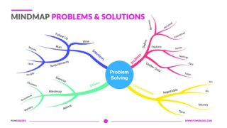 Mind Maps Problems & Solutions
