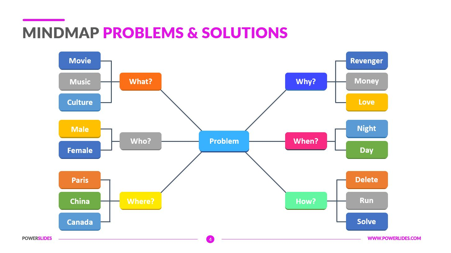 mind maps problem and solutions