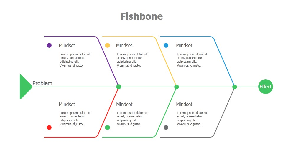 advantages and disadvantages of fishbone diagrams This article provides a framework for analyzing the performance of three popular root cause analysis tools: the cause-and-effect diagram, the interrelationship diagram, and the current reality tree.
