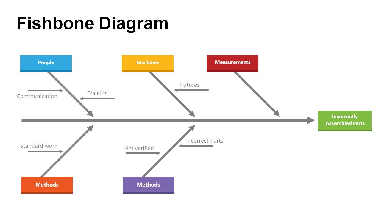 fishbone diagram templates for powerpoint powerslides   fishbone diagram ppt