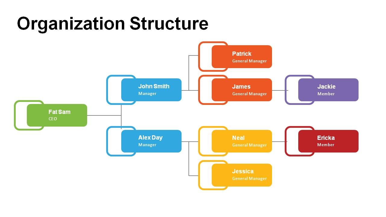 Organization Structure Powerpoint Templates Powerslides