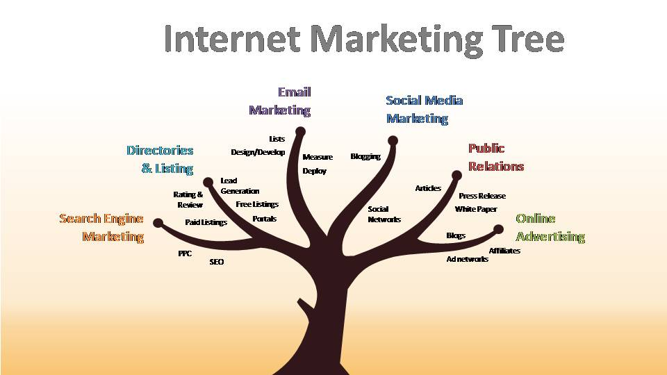 internet marketing tree powerslides