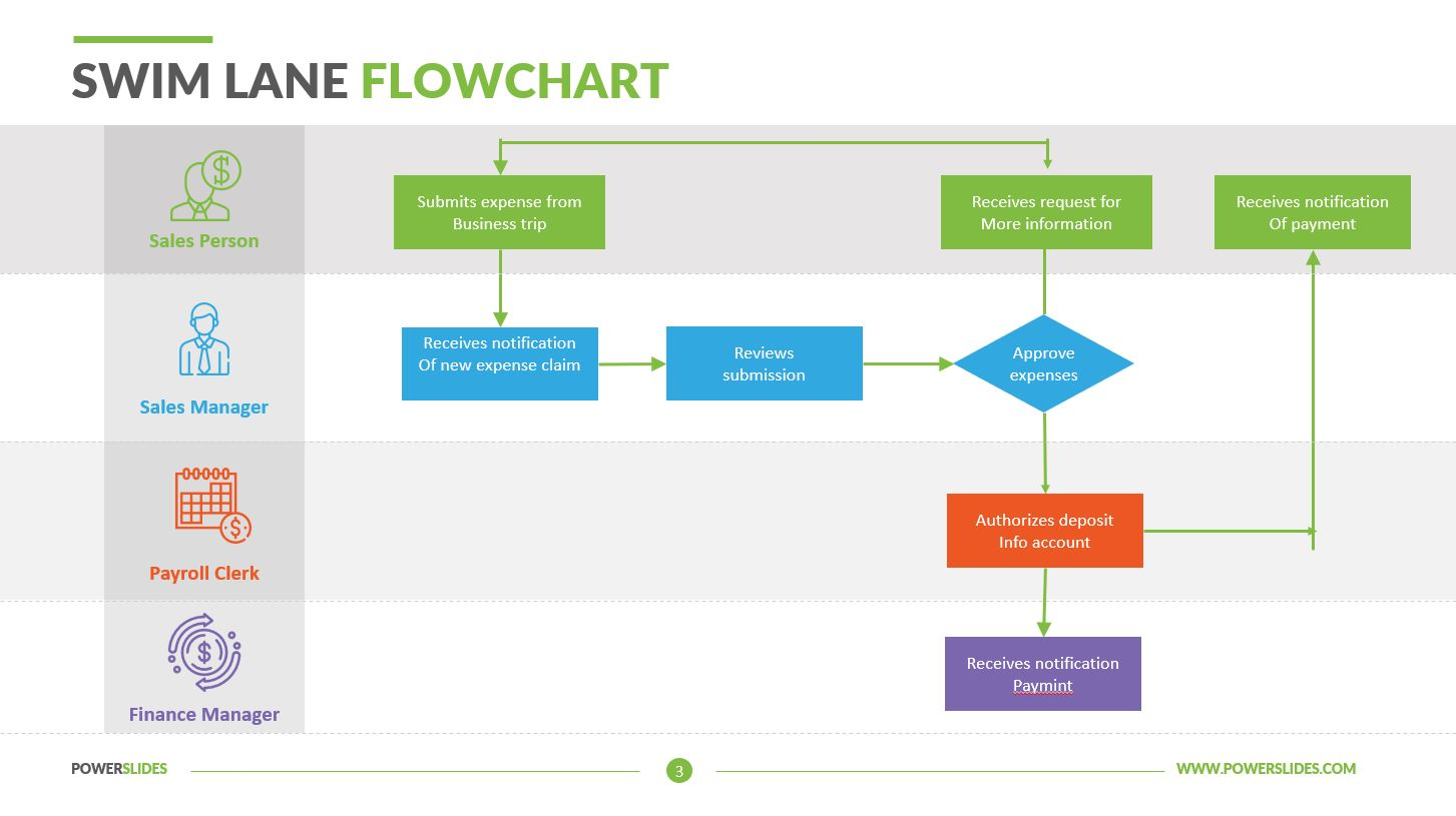 Powerpoint Flowchart Templates Shapes For Process Flow Diagram Swim Lane Flowcharts