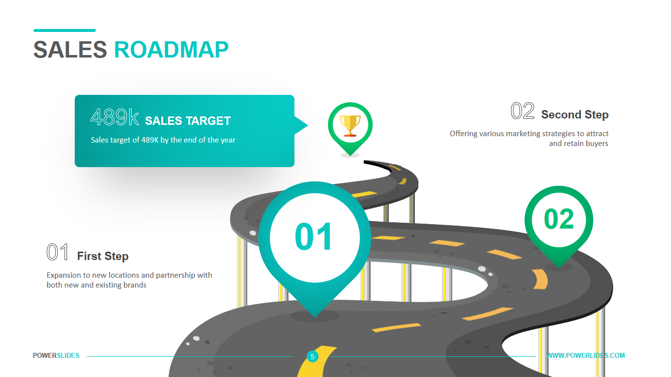 Sales Roadmap - Powerslides on sales calendar, customer buying map, strategy map, california state freeway map, sales car, portland oregon map, sales route map,