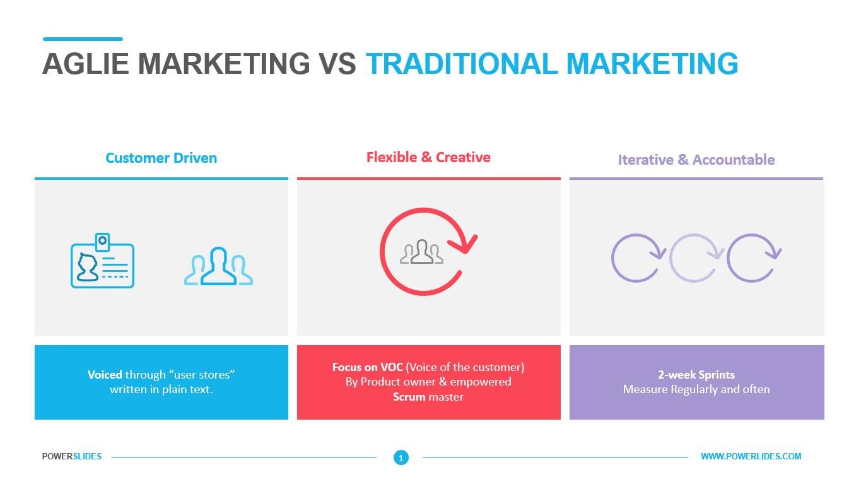 Agile Marketing Vs Traditional Marketing