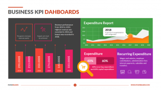 Business KPI Dahboards