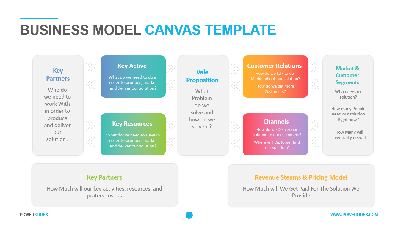 Business Model Canvas Template Powerslides