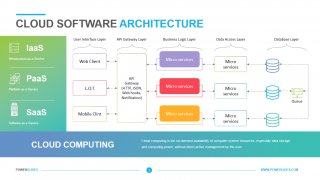 Cloud Software Architecture