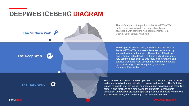 Deepweb Iceberg Diagram