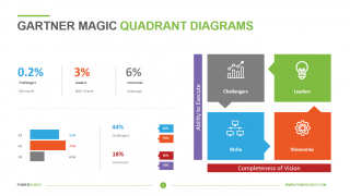 Gartner Magic Quadrant Diagrams