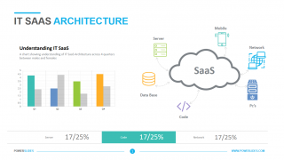 IT SaaS Architecture