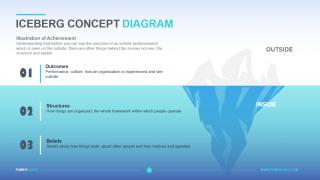 Iceberg Concept Diagram