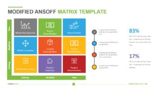 Modified Ansoff Matrix Template