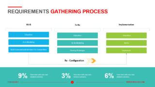Requirements Gathering Process