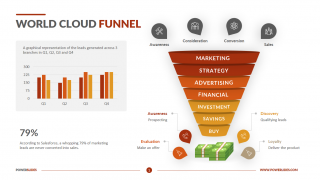 Word Cloud Funnel