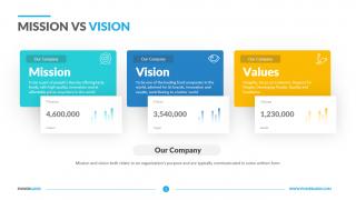 Mission vs Vision
