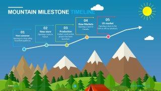 Mountain Milestone Timeline