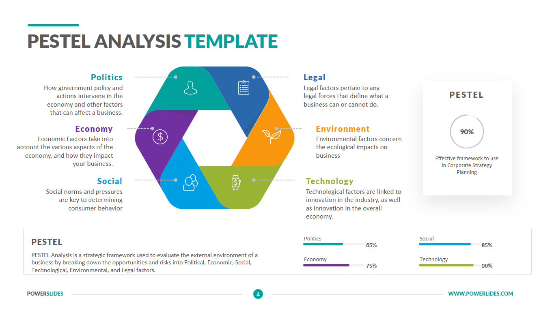 pestel analysis template