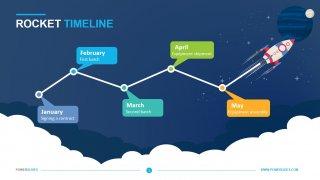 Rocket Timeline