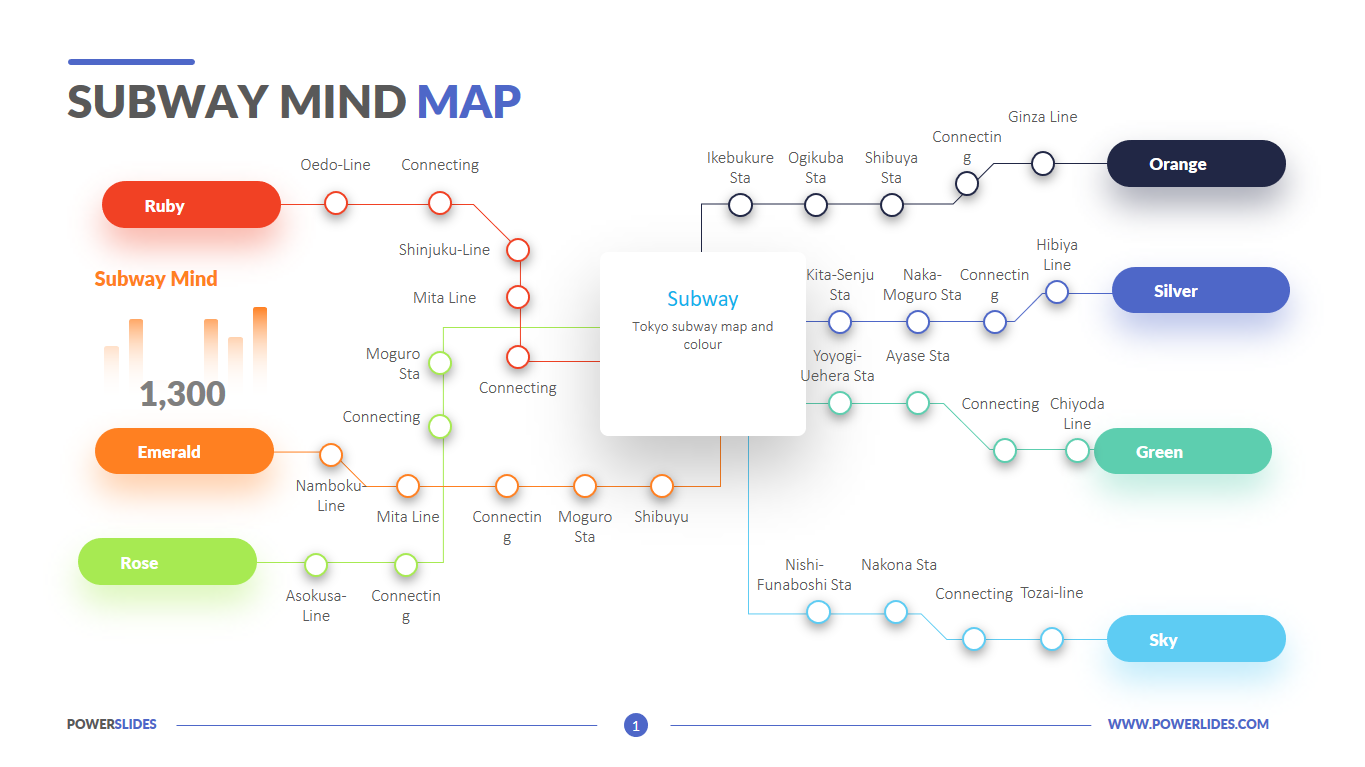 Subway Map Flow Chart.Subway Mind Map Powerslides