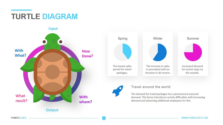 Turtle Diagram Template Powerslides