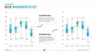 Box & Whisker Plot