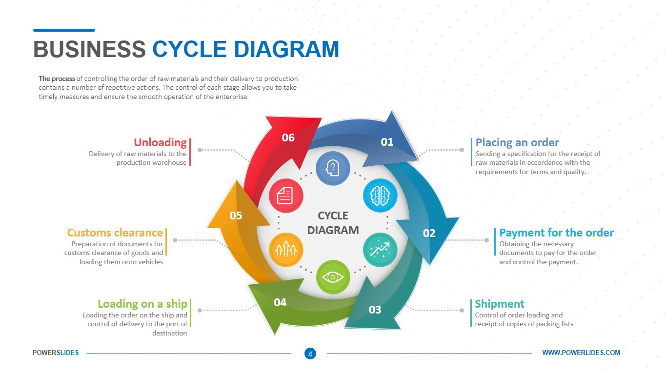 Business Cycle Diagram Template
