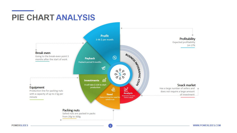 Pie Chart Analysis