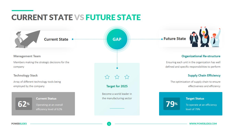 Current State vs Future State