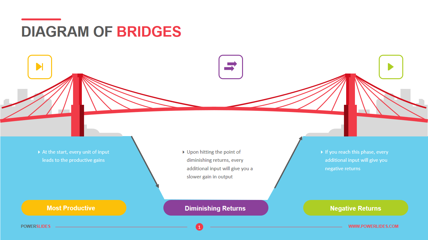 Diagram of Bridges