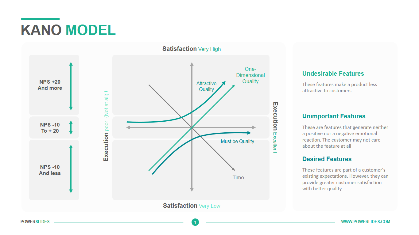 Kano Model Template
