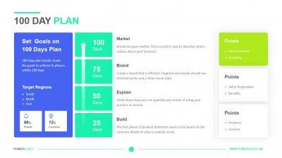 100 Day Plan